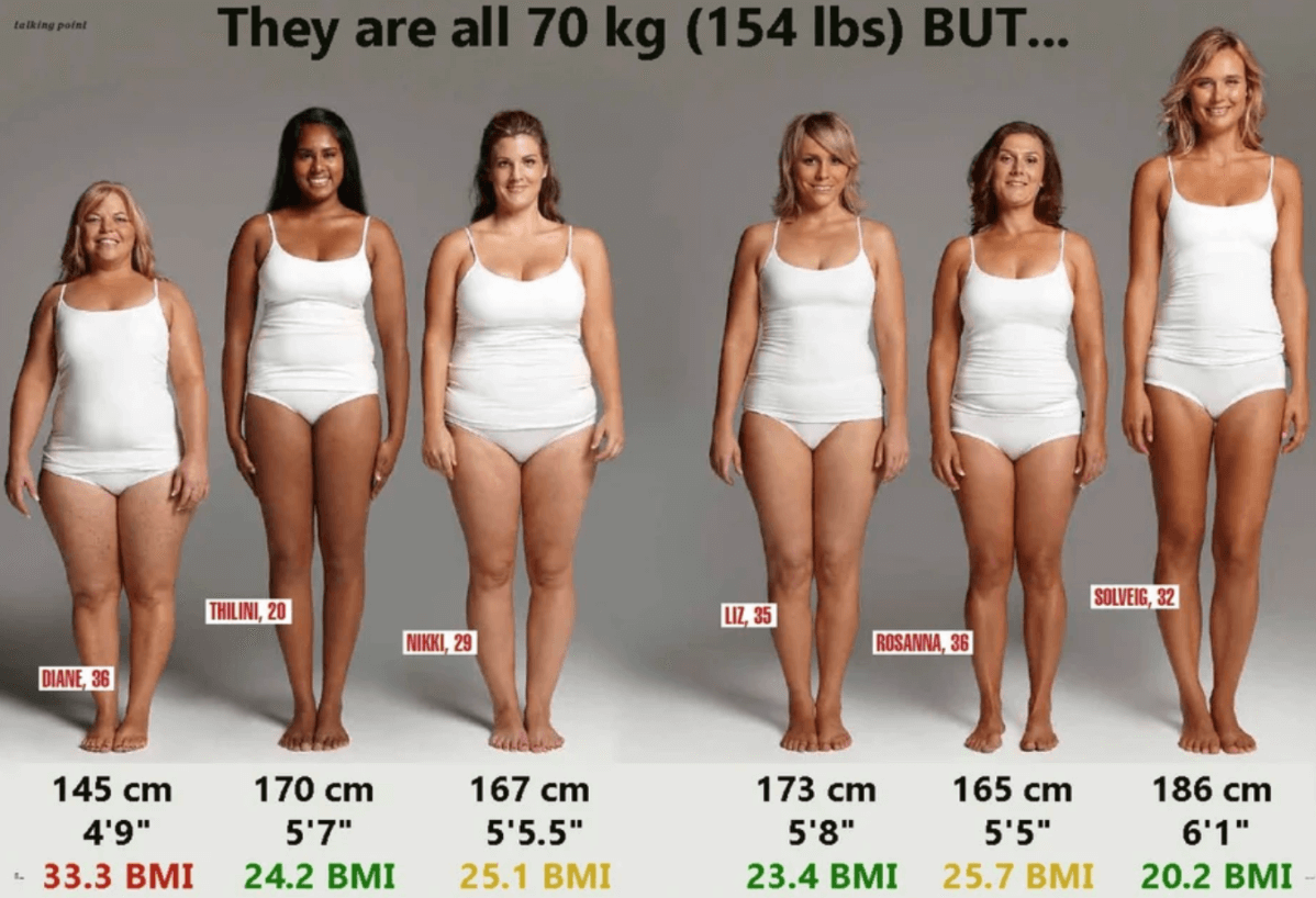 Different BMIs, same body weight